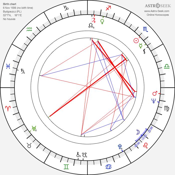 Leonard Pietraszak - Astrology Natal Birth Chart