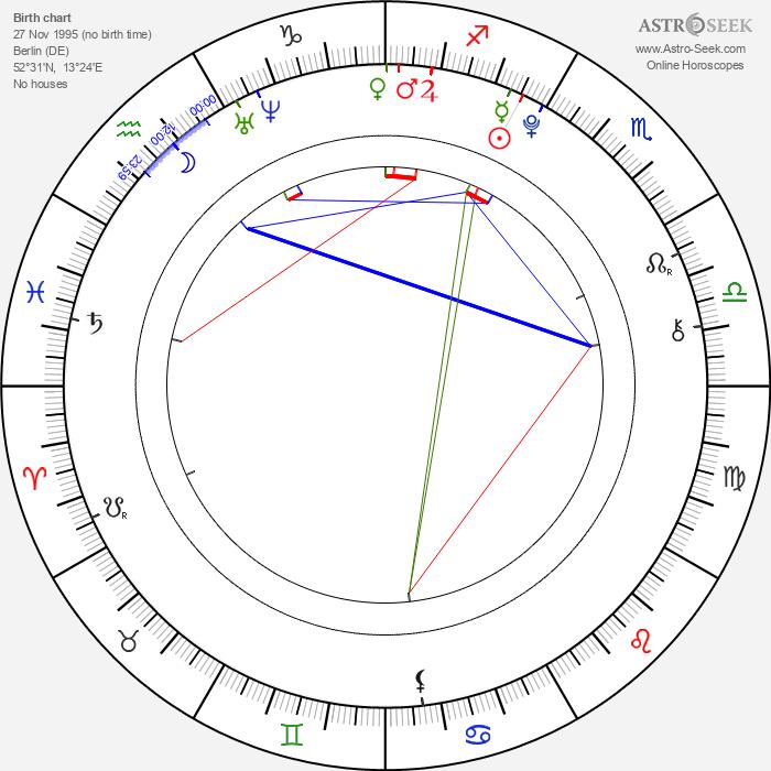 Leonard Proxauf - Astrology Natal Birth Chart