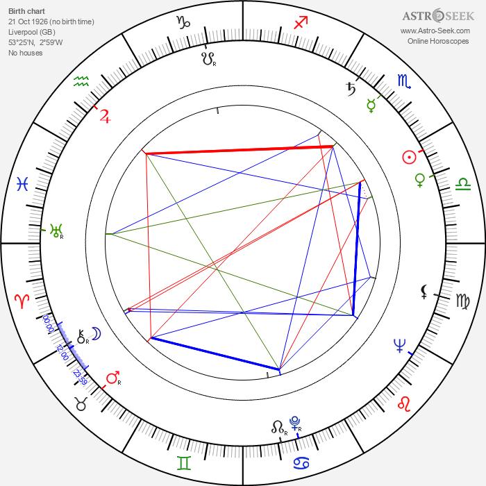 Leonard Rossiter - Astrology Natal Birth Chart