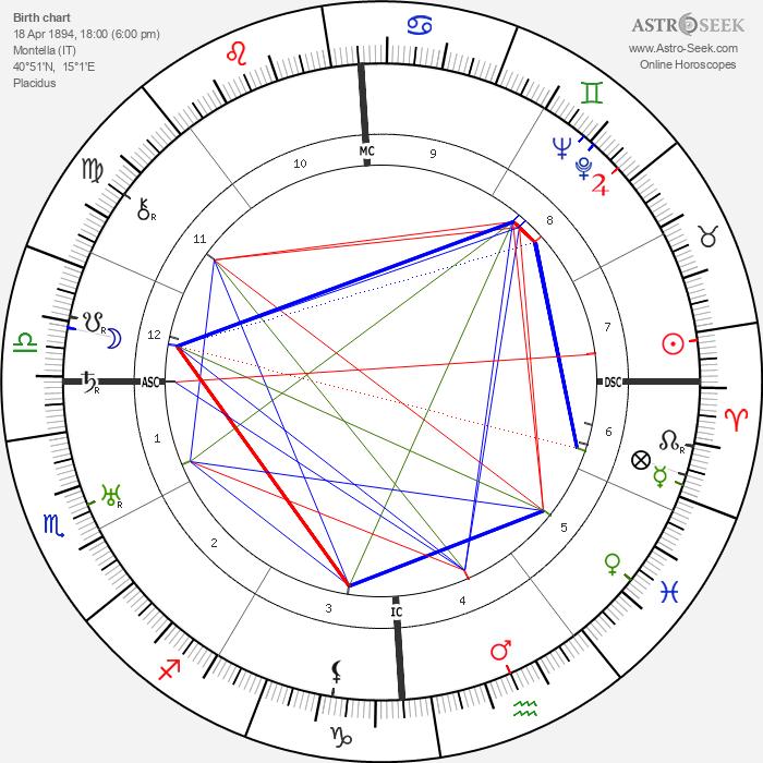 Leonarda Cianciulli - Astrology Natal Birth Chart