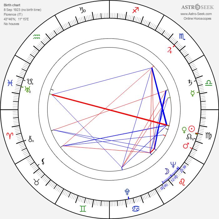 Leonardo Benvenuti - Astrology Natal Birth Chart