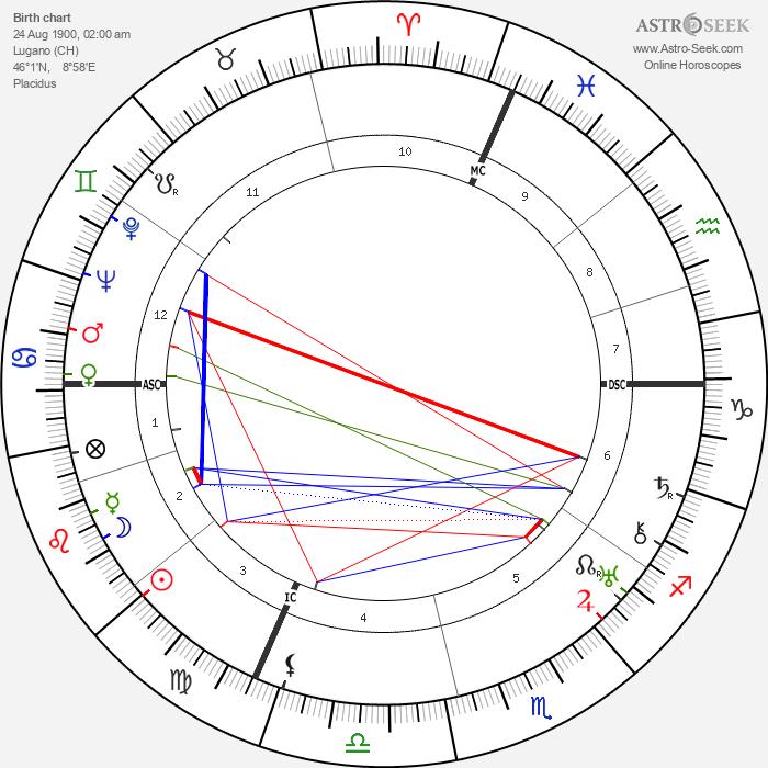 Leonardo Conti - Astrology Natal Birth Chart