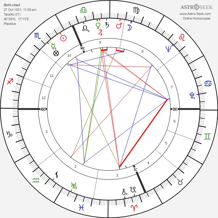 Leonardo Costagliola - Astrology Natal Birth Chart
