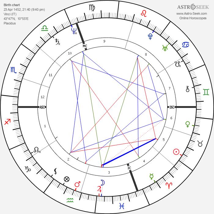 Leonardo da Vinci - Astrology Natal Birth Chart