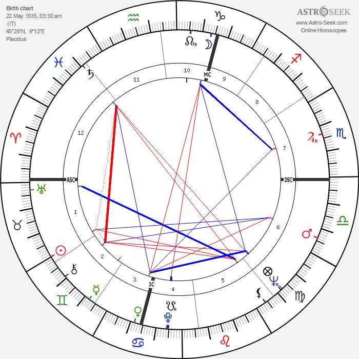 Leonardo Del Vecchio - Astrology Natal Birth Chart