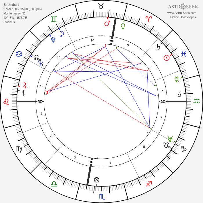Leonardo Sinisgalli - Astrology Natal Birth Chart
