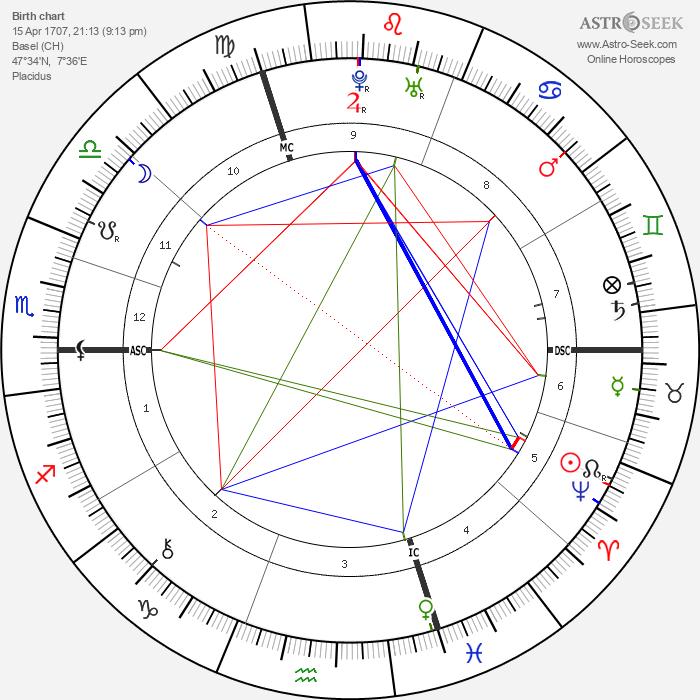 Leonhard Euler - Astrology Natal Birth Chart