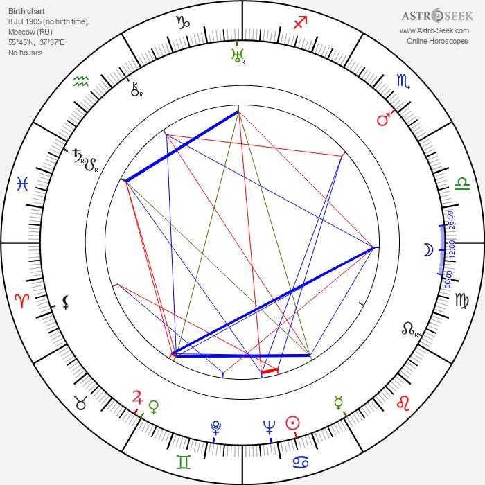 Leonid Amalrik - Astrology Natal Birth Chart