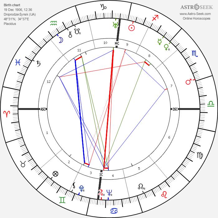 Leonid Brezhnev - Astrology Natal Birth Chart