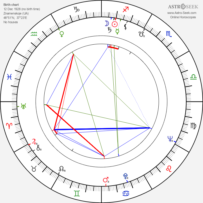 Leonid Bykov - Astrology Natal Birth Chart