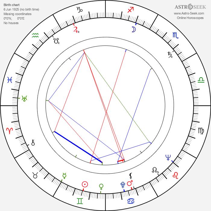 Leonid Chubarov - Astrology Natal Birth Chart