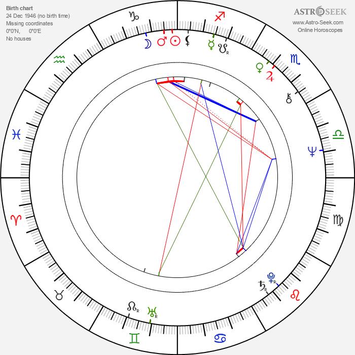 Leonid Filatov - Astrology Natal Birth Chart