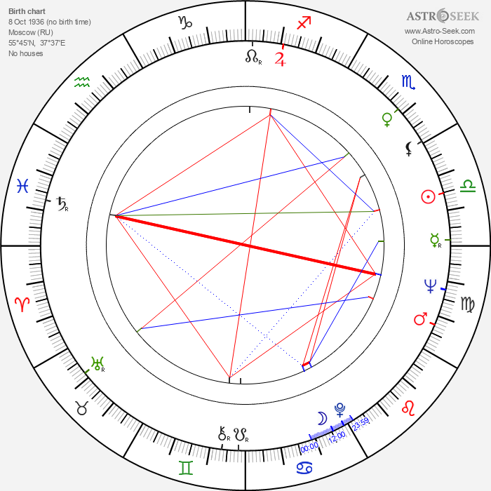Leonid Kuravlyov - Astrology Natal Birth Chart
