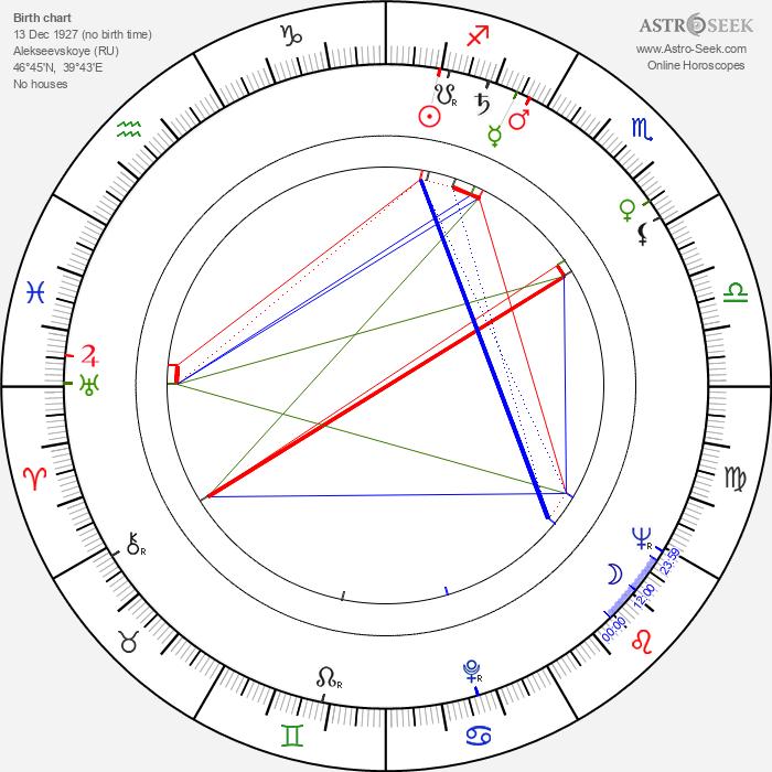 Leonid Markov - Astrology Natal Birth Chart