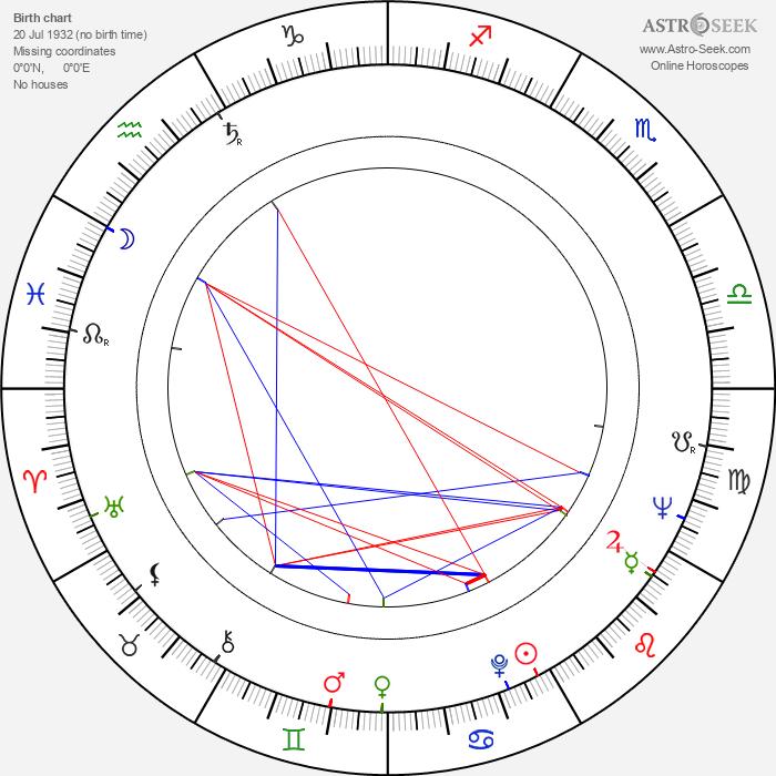 Leonid Martynyuk - Astrology Natal Birth Chart