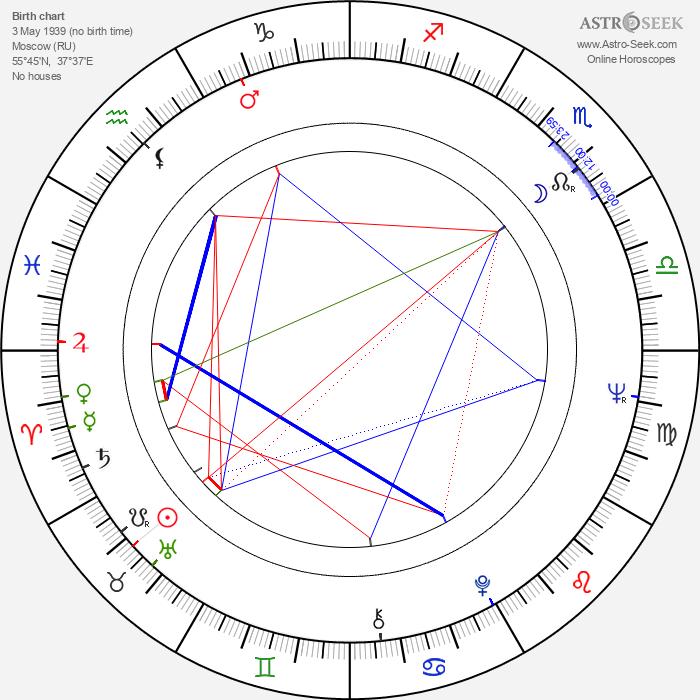 Leonid Nechayev - Astrology Natal Birth Chart