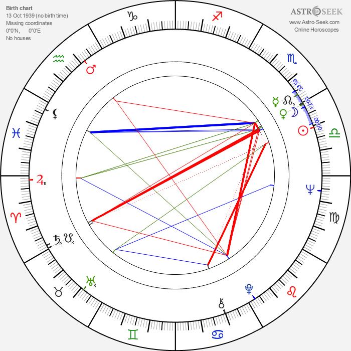 Leonid Nevedomsky - Astrology Natal Birth Chart