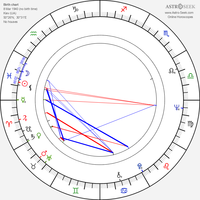 Leonid Osyka - Astrology Natal Birth Chart