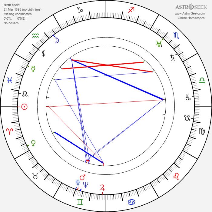 Leonid Utyosov - Astrology Natal Birth Chart