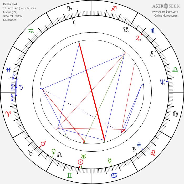 Leonor Poeira - Astrology Natal Birth Chart