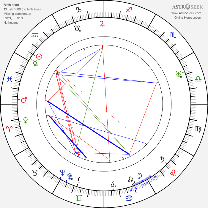 Leontine Sagan - Astrology Natal Birth Chart