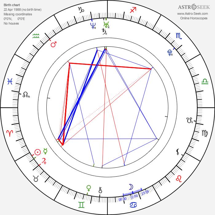 Leony April - Astrology Natal Birth Chart