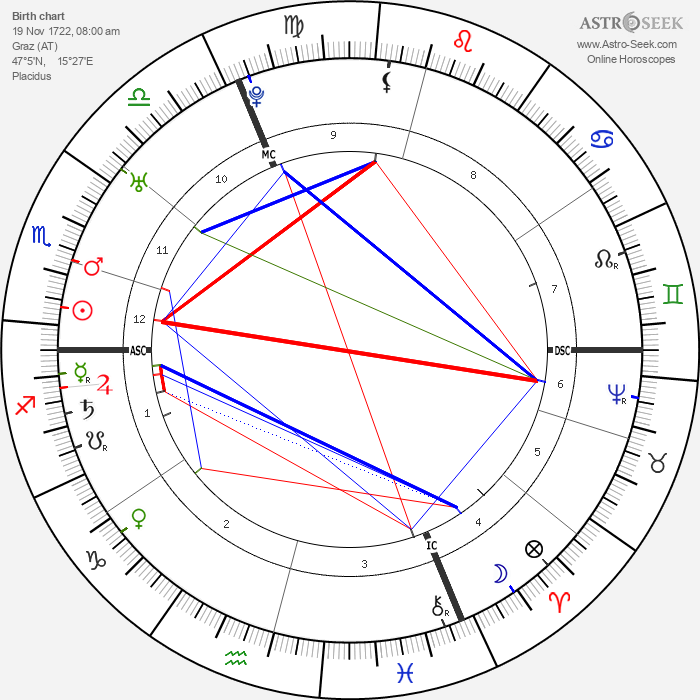 Leopold Auenbrugger - Astrology Natal Birth Chart