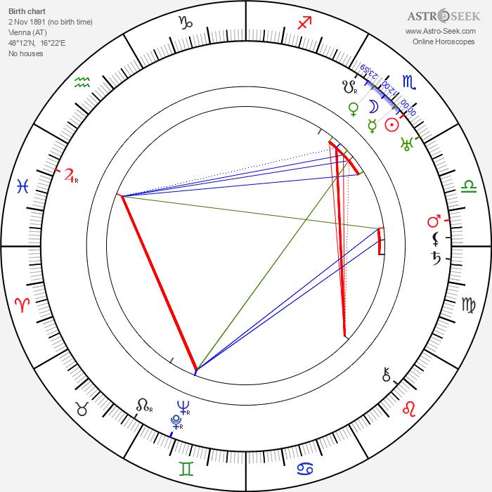 Leopold Hainisch - Astrology Natal Birth Chart
