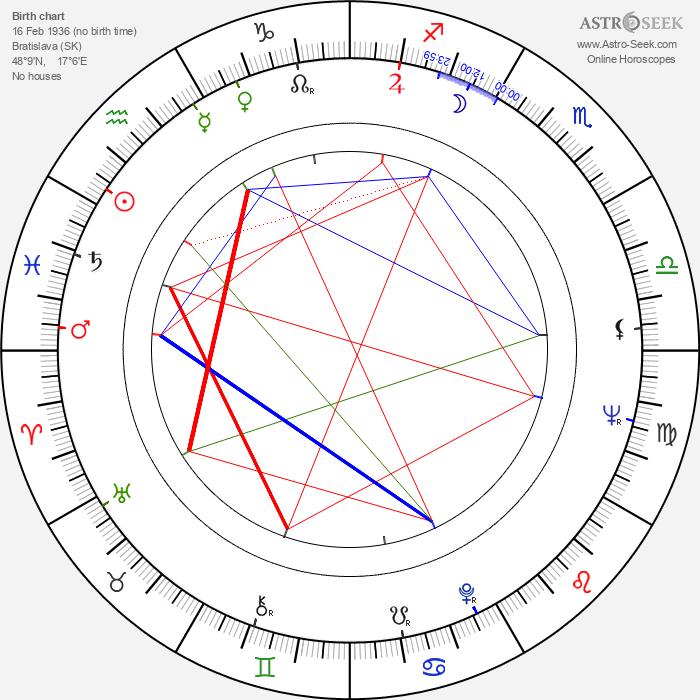 Leopold Haverl - Astrology Natal Birth Chart