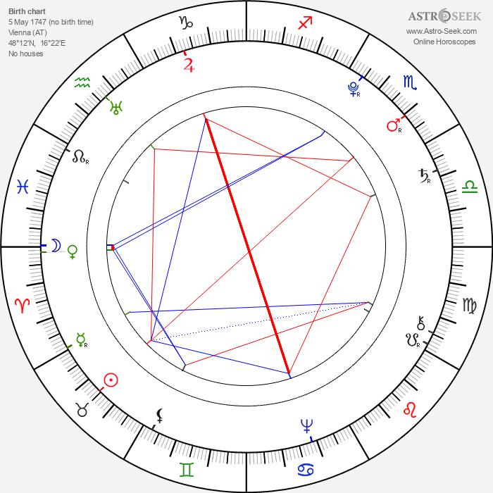 Leopold II, Holy Roman Emperor - Astrology Natal Birth Chart