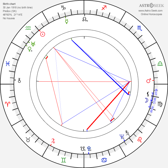 Leopold Lahola - Astrology Natal Birth Chart