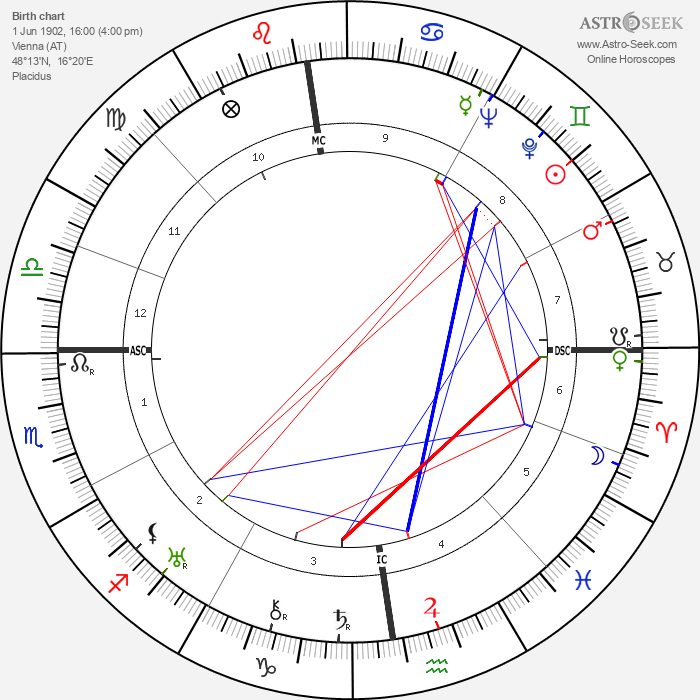 Leopold Lindtberg - Astrology Natal Birth Chart