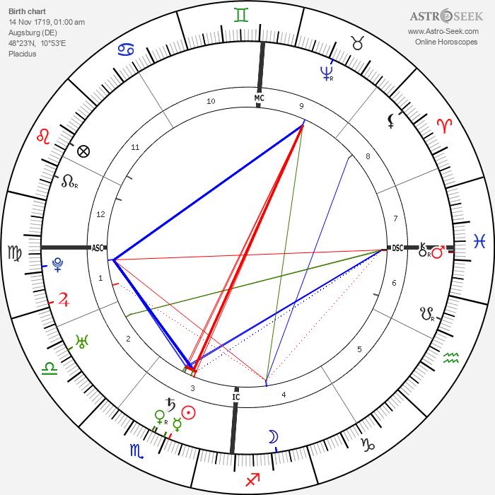 Leopold Mozart - Astrology Natal Birth Chart