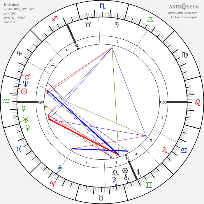 Leopold Sacher-Masoch - Astrology Natal Birth Chart