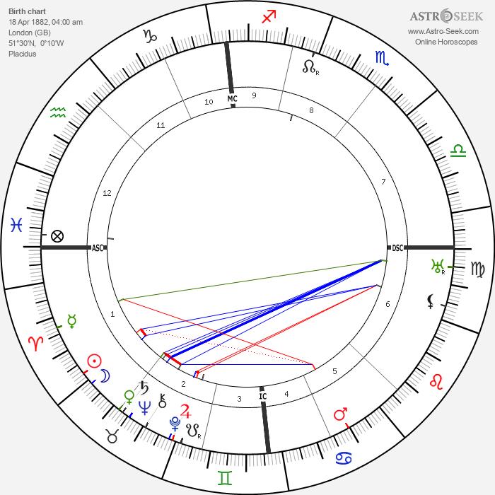 Leopold Stokowski - Astrology Natal Birth Chart