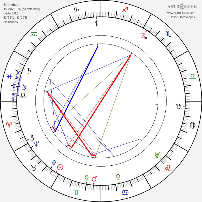Leopold von Ledebur - Astrology Natal Birth Chart