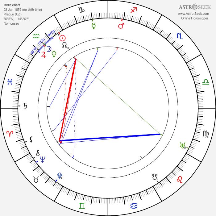 Leopolda Dostalová - Astrology Natal Birth Chart