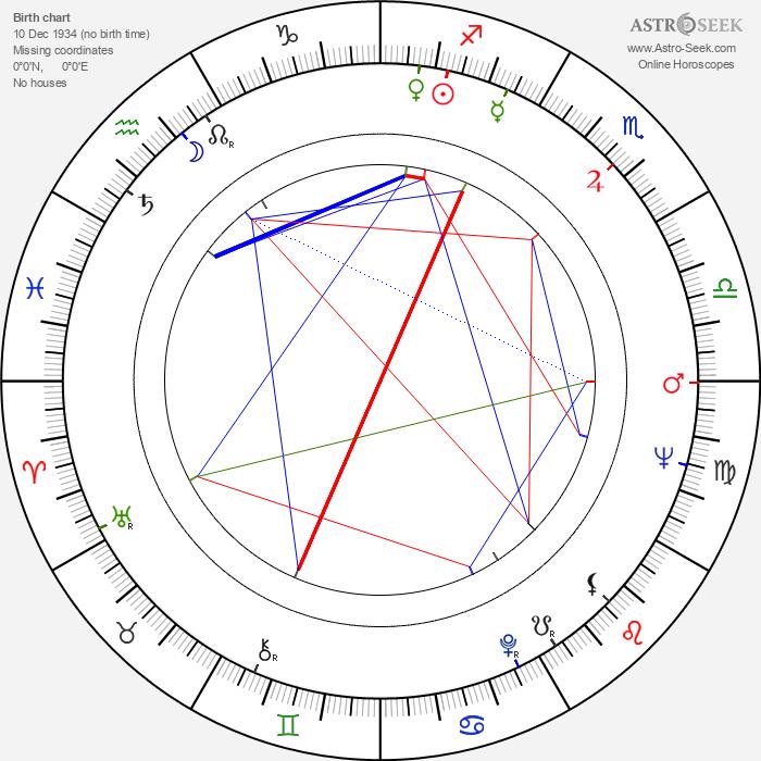 Leopoldina Balanuta - Astrology Natal Birth Chart