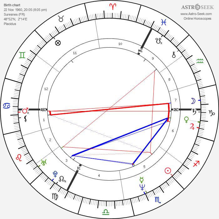 Leos Carax - Astrology Natal Birth Chart