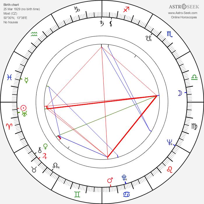 Leoš Kaltofen - Astrology Natal Birth Chart