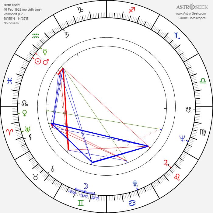 Leoš Suchařípa - Astrology Natal Birth Chart
