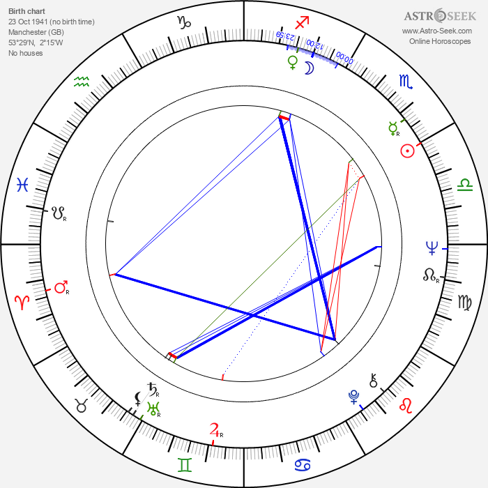 Les Blair - Astrology Natal Birth Chart