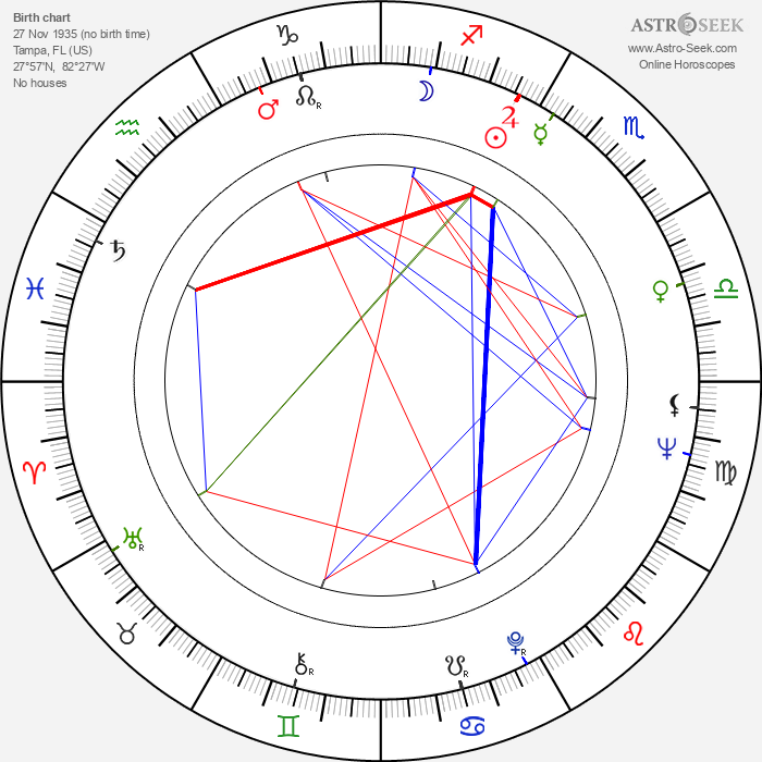 Les Blank - Astrology Natal Birth Chart