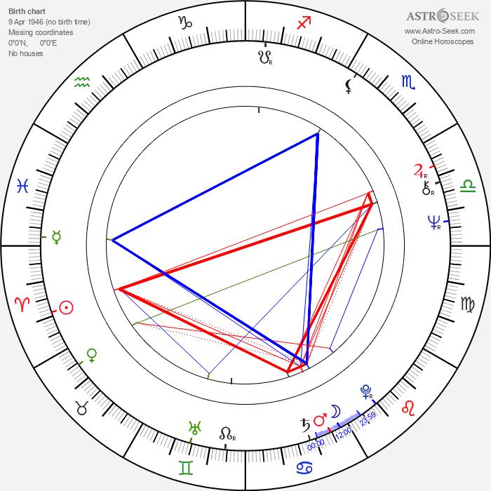 Les Gray - Astrology Natal Birth Chart