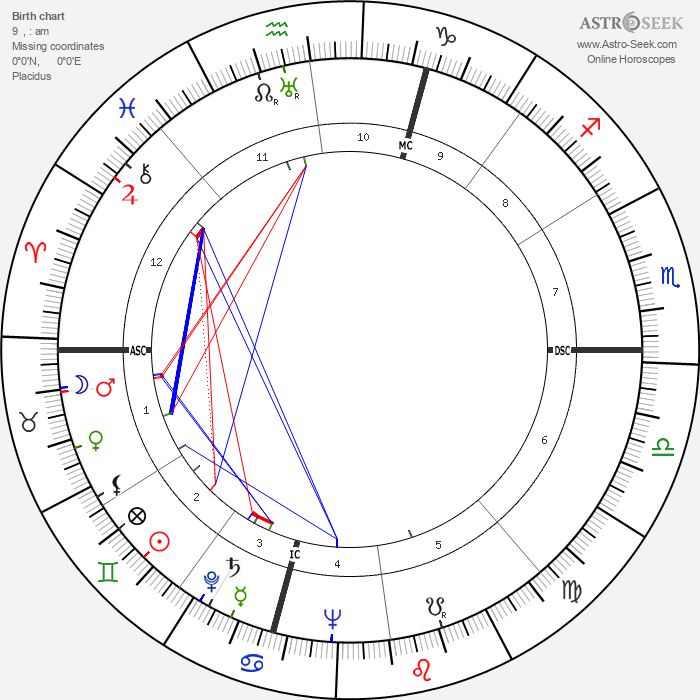 Les Paul - Astrology Natal Birth Chart