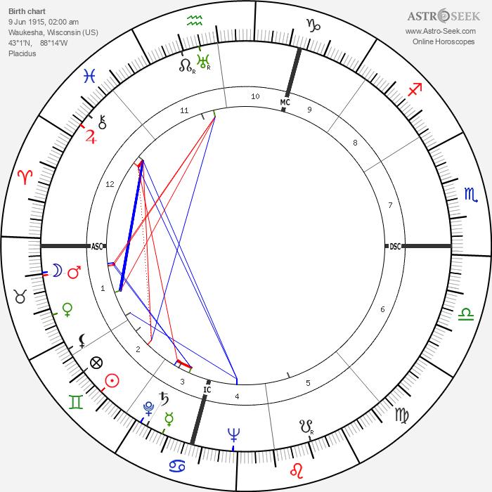 Les Paul - Astrology Natal Birth Chart
