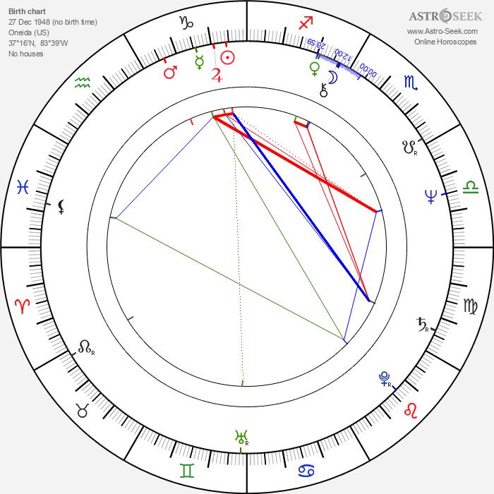 Les Taylor - Astrology Natal Birth Chart