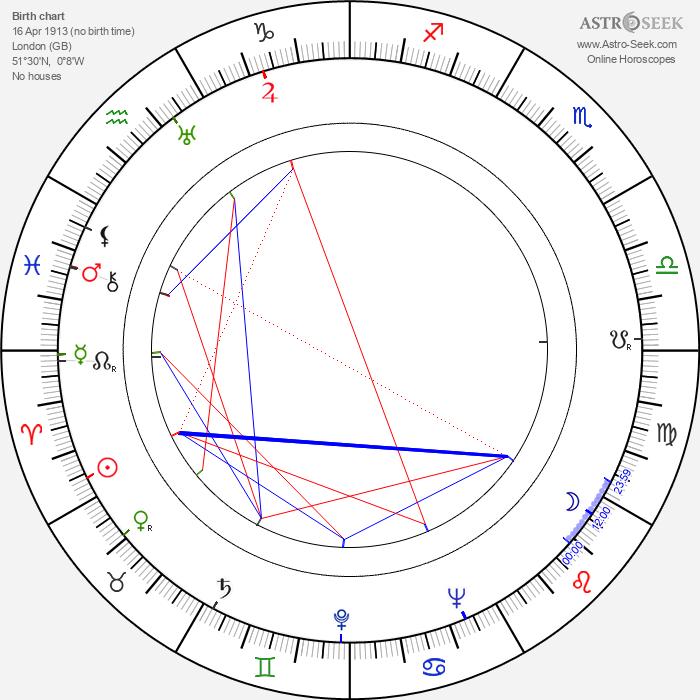 Les Tremayne - Astrology Natal Birth Chart