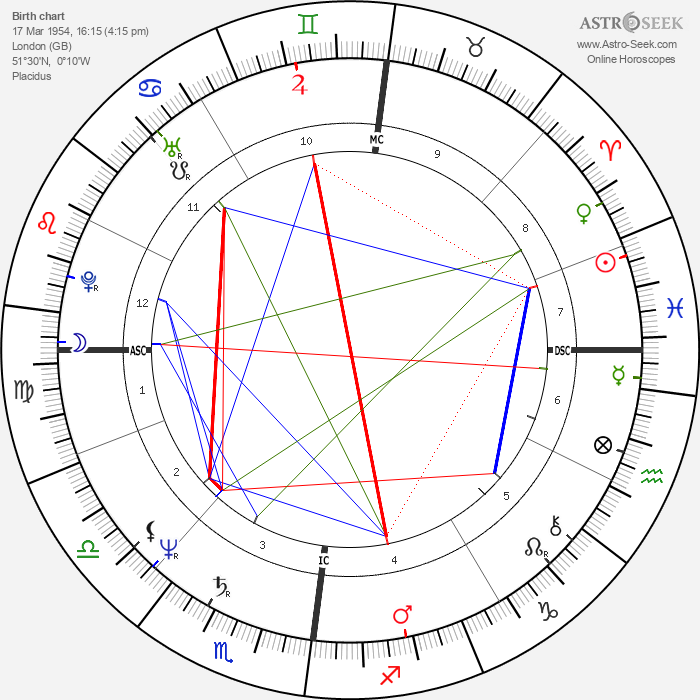 Lesley-Anne Down - Astrology Natal Birth Chart