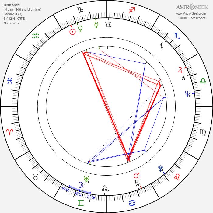 Lesley Joseph - Astrology Natal Birth Chart